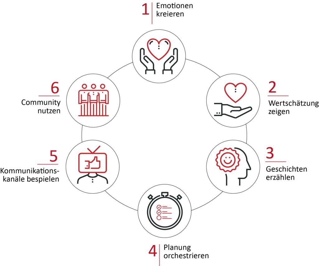 Die sechs Schlüsselfaktoren aus meinem Leitfaden Kommunikation für Crowdfunding